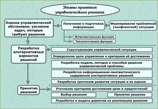 Этапы принятия управленческого решения