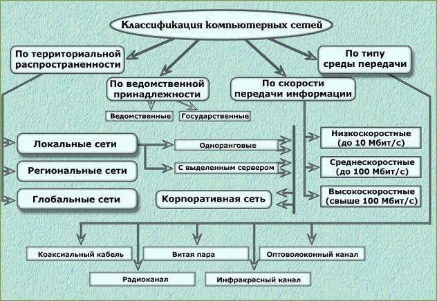 сочинение на тему компьютерные сети