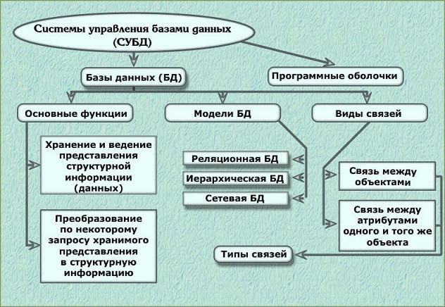Реферат по информатике система управления базами данных 1836